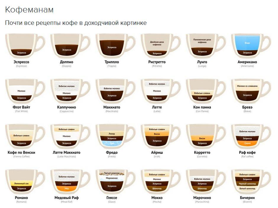 Рецепты кофе в картинках